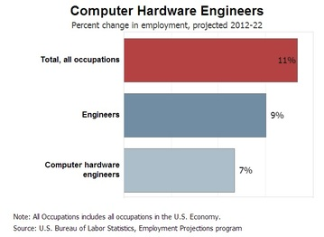 Computer Hardware Engineering And Mechanical Engineering Engineering Your Future
